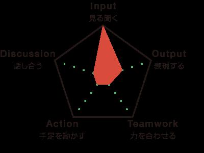 A-01の学びのグラフ