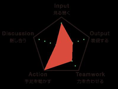C-03_point